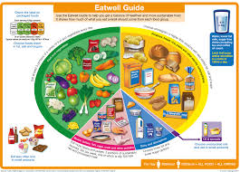 Healthy Food Chart For School Project The Eatwell Guide Gov Uk