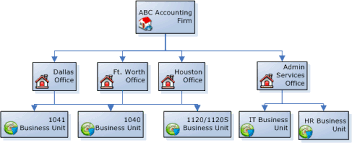 example of org organizational unit examples