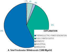 Pie Chart Of Freshwater And Saltwater Will 12 Ny Power Plants Get Permits This Year For 111 Of