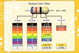 Resistor Ohm Chart Resistor Colour Code For Engineers Electronics Basics Guide