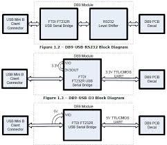 ftdi db9 usb rs232 usb 2 0 modules mouser db9 usb d5 block diagram