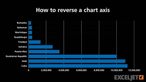 How To Reverse A Chart Axis