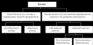 Анализ бухгалтерского баланса Курсовая работа Баланс по строению представляет собой двустороннюю таблицу рисунок1 1 Рисунок 1 1 Строение бухгалтерского баланса