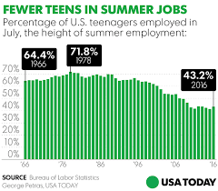 Office Jobs For Teens More Teenagers Choosing Summer Studies Over Jobs