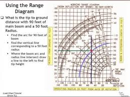 Using The Grove Range Diagram