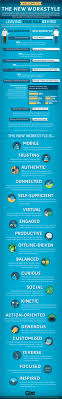 best images about generation y future of work infographics on technology revolutionizes the way we work