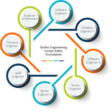 Design Engineer Career Path Leading Ideas Buffers New Engineering Career Paths Framework