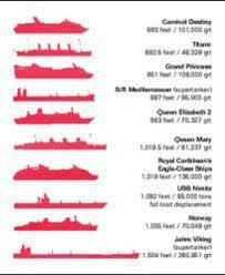 Vessel Size Chart Largest Vessel Chart Ship Uss Nimitz Queen Mary 1