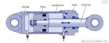 Hydraulic Cylinder Calculator