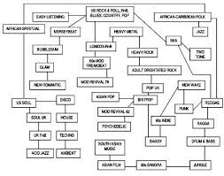 Family Tree Flow Chart Roots Of Rock And Roll Family Tree Poster Britpop Flow Chart