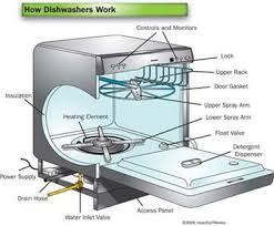 ge dishwasher model gldttss top control buttons won t fixya drain stays open after start so water doesn t stay in dishwasher for wash cycle model gldt696tss