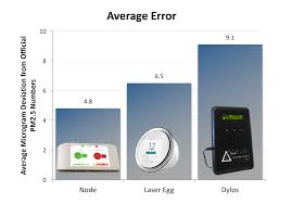 Dylos Dc1100 Pro Air Quality Chart How Accurate Are Common Particle Counters Air Quality