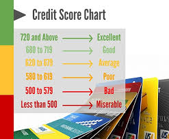 Fico Score 9 Chart Everything You Need To Know About Fico 9 National Credit