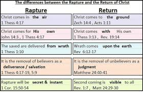 Rapture Vs Second Coming Chart Theology And Bible Teaching In Short Concise Presentation