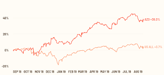 Autozone Nyse Azo Share Price Stock Quote Analysis