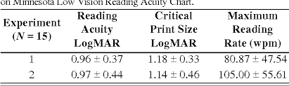 Table 2 From Comparison Of Low Vision Reading With Spectacle