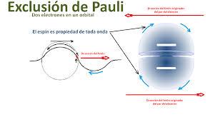 El principio de exclusión de Pauli - Ciencia y educación en Taringa!