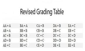 Mcps Final Grade Chart Mcps Refigures Grading System Scraps Exams The Pitch