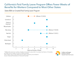 Paid Family Leave Helping Workers Balance Career And