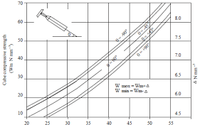 Rebound Hammer Conversion Chart Concrete Strength Mpa Sigeo Concrete