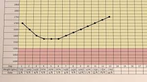 A Small Babys Growth Chart Kinyarwanda Small Baby Series
