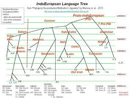 Languages Tree Chart Is There A Named Common Ancestor Of Germanic And Latin