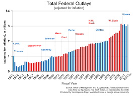 High Levels Of Government Spending Become Status Quo
