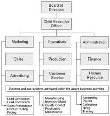 Gold Org Chart 7 Best Company Structure Images Company Structure How To