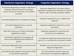 Strategies For Negotiation Tutorials
