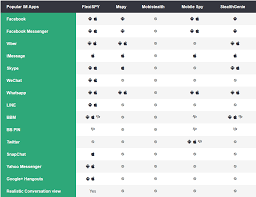 Best Spyphone Software For Ios And Android Comparison Chart