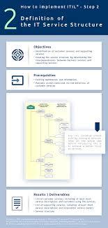 Define Customer Service Itil Implementation It Service Structure It Process Wiki