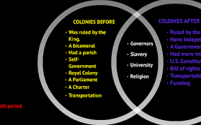 Compare American And French Revolution Venn Diagram American Revolutionary War Venn Diagram Wiring Schematic