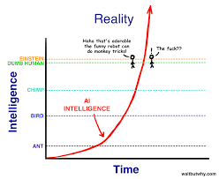 the artificial intelligence revolution part wait but why intelligence2