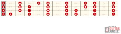 Tenor Guitar Chord Chart The Essential Tenor Guitar Chords Guide Eastwood Guitars