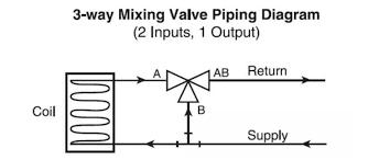belimo 3 way valve piping diagram wiring diagram perf ce piping diagram 3 way valve wiring diagrams belimo 3 way valve piping diagram belimo 3 way valve piping diagram