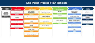 Flow Template Free Process Template One Pager Flow And Process Diagram