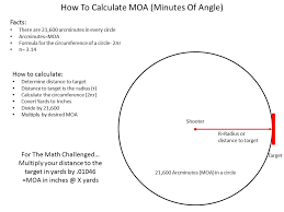 understanding moa and how to calculate it