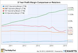 cost operating margin ttm chart