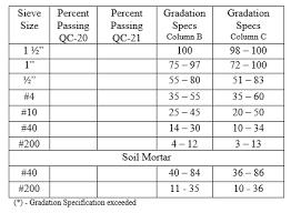 Aggregate Qc Qa User Manual All Items