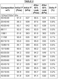 Pt Chart R427a R32 Refrigerant Pressure Chart Cooling India Ratelco