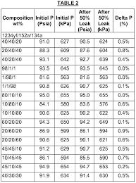 Refrigerant Pressure Temperature Chart R32 Refrigerant Pressure Chart Cooling India Ratelco