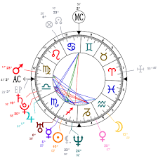 Astrology And Natal Chart Of Britney Spears Born On 1981 12 02