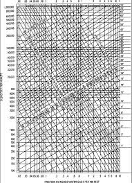 Friction Chart For Round Duct Resistance Losses In Hvac Duct Systems Hvac Troubleshooting