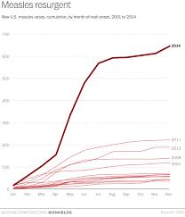 The Devastating Impact Of Vaccine Deniers In One Measles