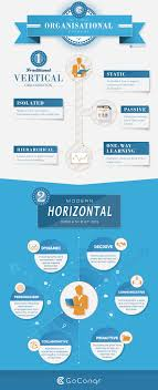 the traits of a highly effective organisational culture goconqr horizontal organisational structure