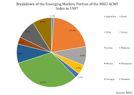 how the emerging markets et cl has evolved and changed over time 1
