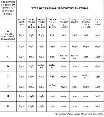 Epa Chemical Resistance Chart 76 Organized Epa Chemical Resistance Chart