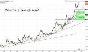 Eur Try Chart Euro Lira Rate Tradingview Uk