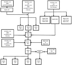Los Angeles Mission College Mathematics Flow Chart Advisement
