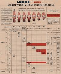 Spark Plug Cross Reference Chart Ngk Cross List